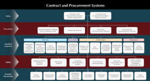 contracts-and-procurement-system