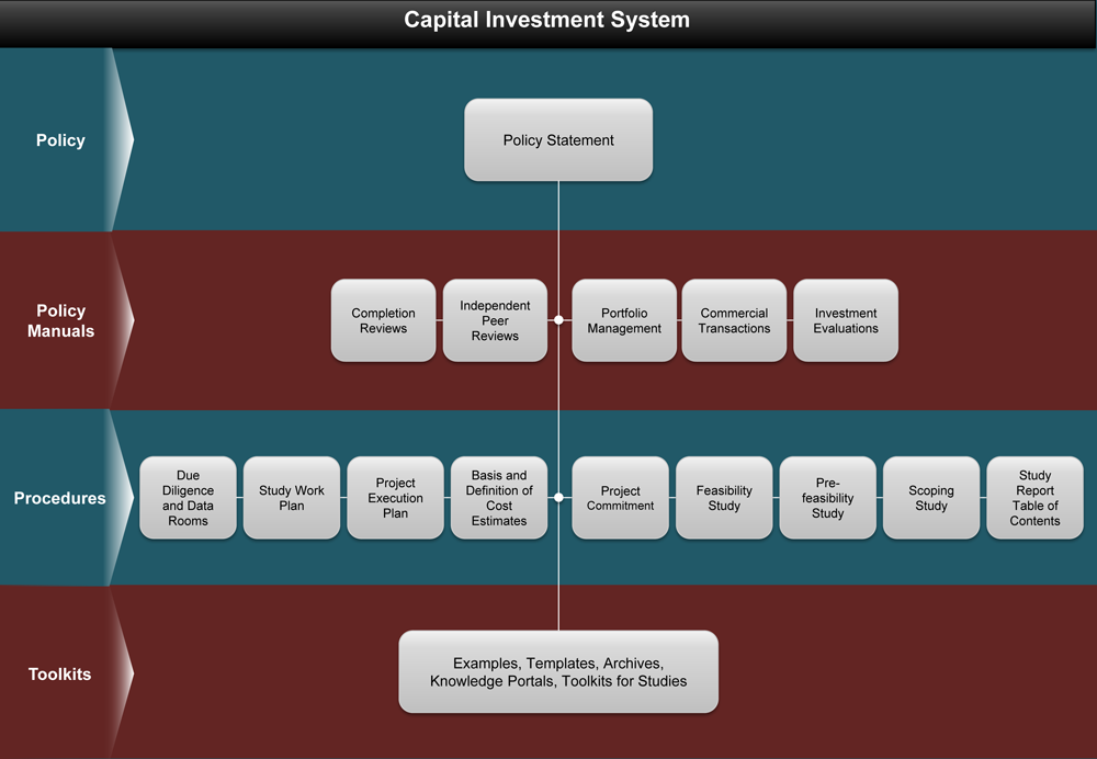 capital-investment-system