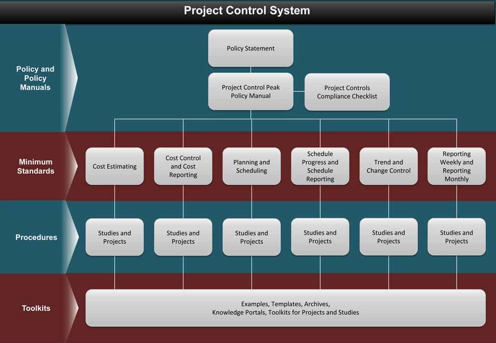 project controls system